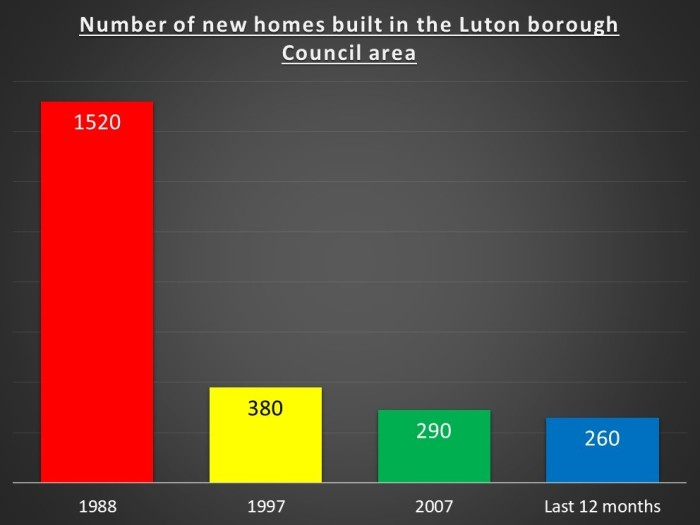 homes built graph
