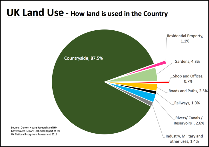 182 fixed graph on land usage (1)